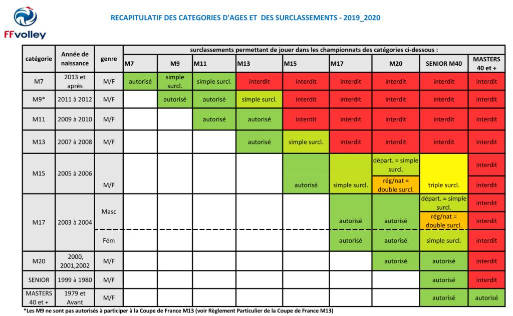 Récapitulatif des catégories d'age et des surclassements pour l'année 2019 - 2020